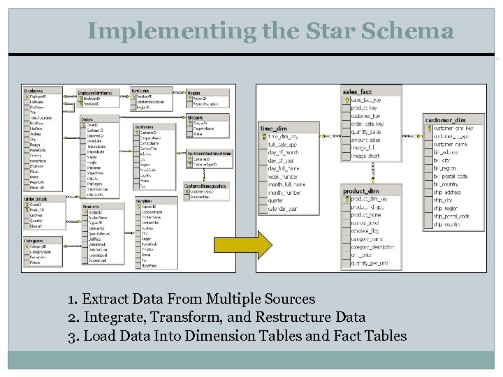 Implementing the Star Schema 1. Extract Data From Multiple Sources 2. Integrate, Transform, and