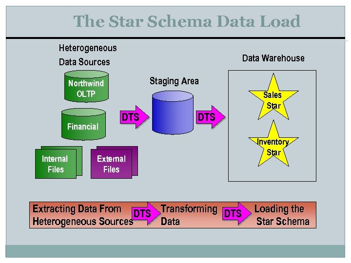 The Star Schema Data Load Heterogeneous Data Sources Data Warehouse Staging Area Northwind OLTP