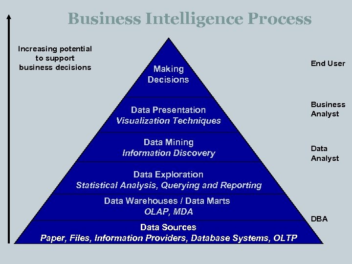 Business Intelligence Process Increasing potential to support business decisions Making Decisions Data Presentation Visualization