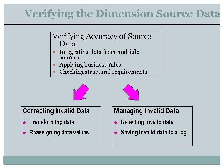 Verifying the Dimension Source Data Verifying Accuracy of Source Data Integrating data from multiple