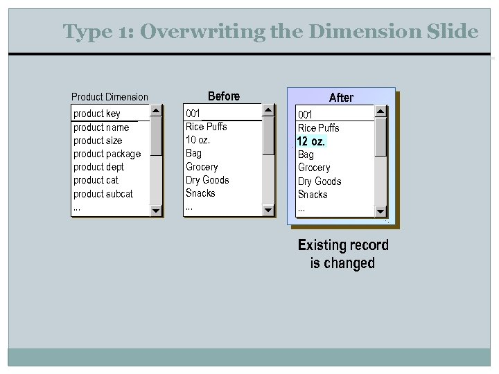 Type 1: Overwriting the Dimension Slide Product Dimension product key product name product size
