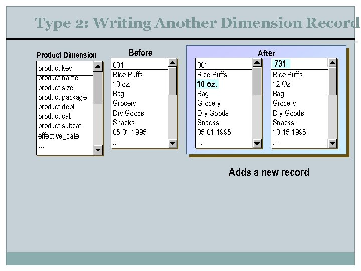 Type 2: Writing Another Dimension Record Product Dimension product key product name product size