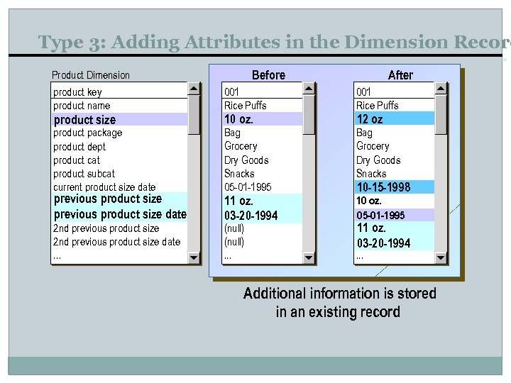 Type 3: Adding Attributes in the Dimension Record Product Dimension product key product name