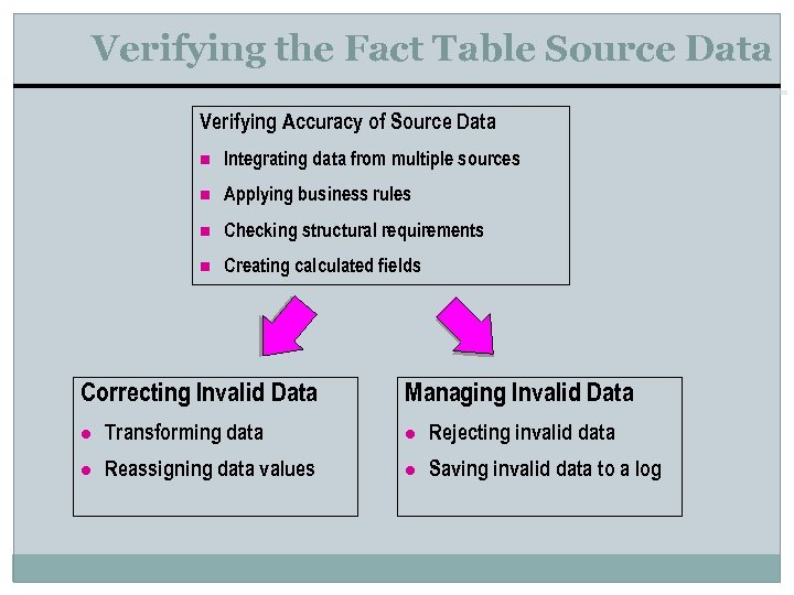Verifying the Fact Table Source Data Verifying Accuracy of Source Data n Integrating data