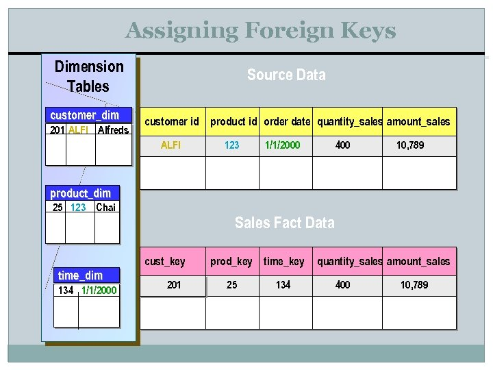 Assigning Foreign Keys Dimension Tables customer_dim 201 ALFI Alfreds Source Data customer id ALFI
