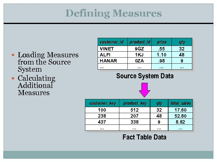 Defining Measures Loading Measures from the Source System Calculating Additional Measures customer_id VINET ALFI