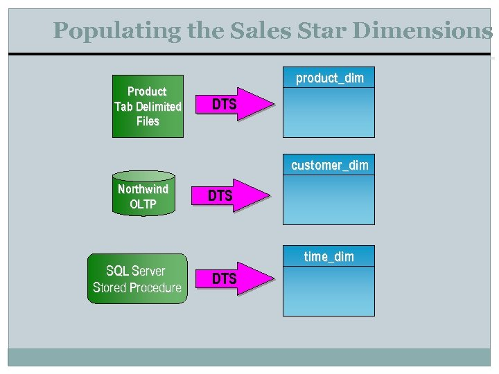Populating the Sales Star Dimensions Product Tab Delimited Files product_dim DTS customer_dim Northwind OLTP