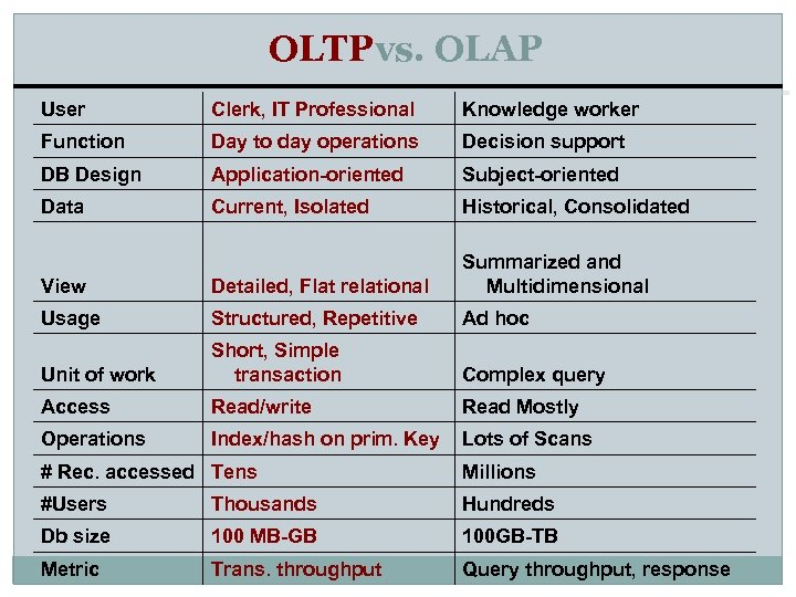 OLTPvs. OLAP User Clerk, IT Professional Knowledge worker Function Day to day operations Decision