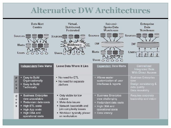 Alternative DW Architectures