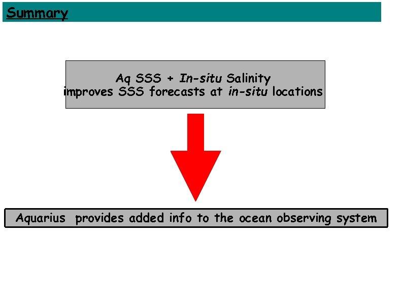 Summary Aq SSS + In-situ Salinity Aq SSS + In-situ bulk S improves SSS