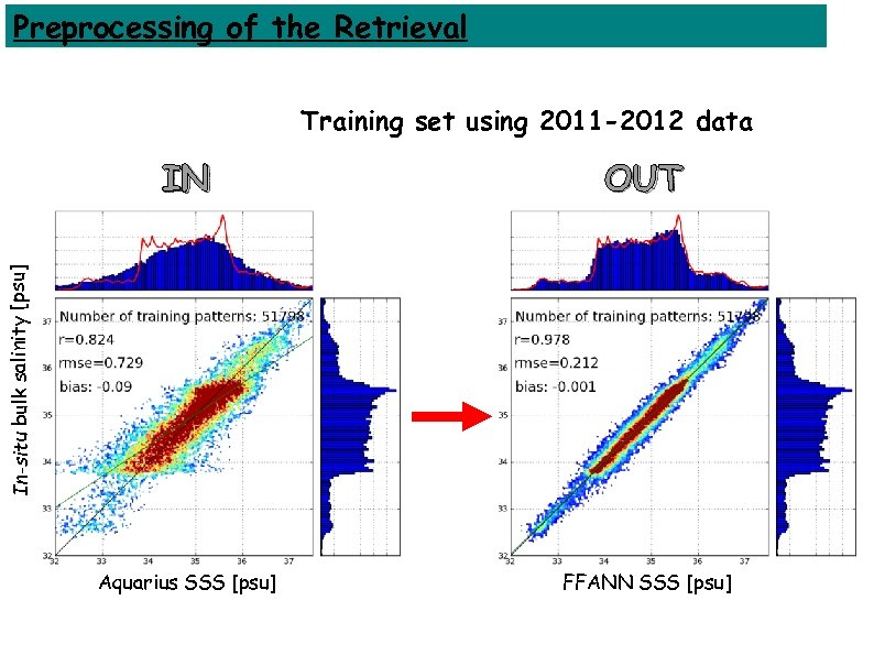 Preprocessing of the Retrieval Training set using 2011 -2012 data OUT Aquarius SSS [psu]