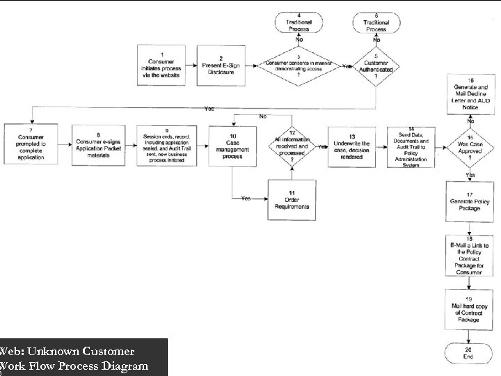 Web: Unknown Customer Work Flow Process Diagram 6