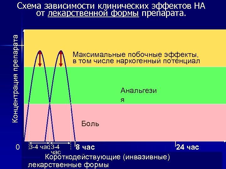 Концентрация препарата Схема зависимости клинических эффектов НА от лекарственной формы препарата. 0 Максимальные побочные