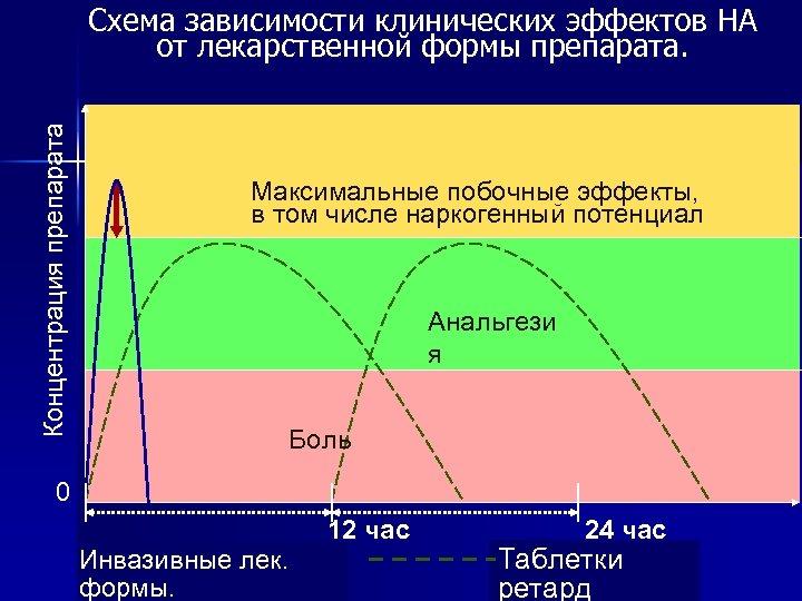 Концентрация препарата Схема зависимости клинических эффектов НА от лекарственной формы препарата. Максимальные побочные эффекты,