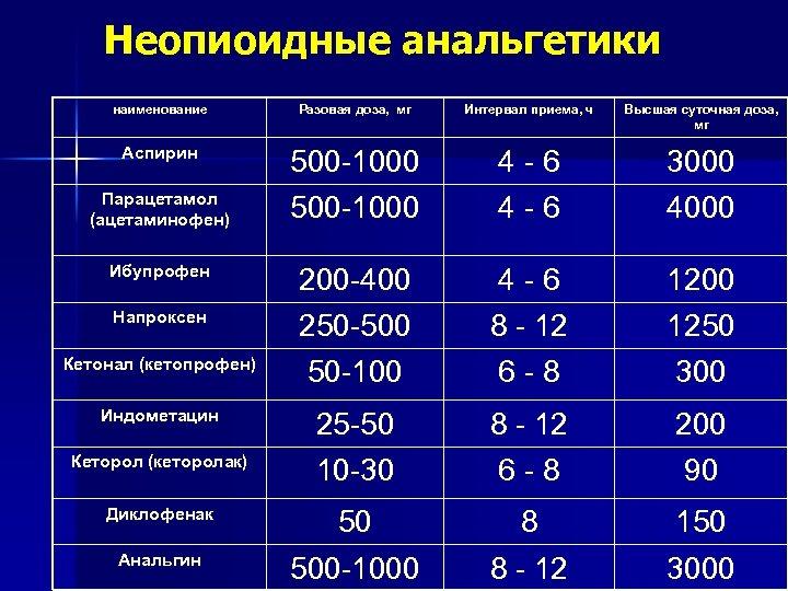 Неопиоидные анальгетики наименование Разовая доза, мг Интервал приема, ч Высшая суточная доза, мг Аспирин