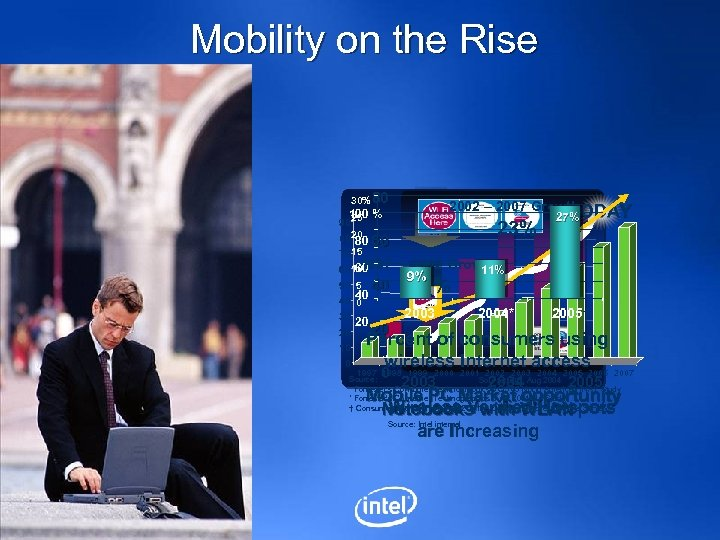 Mobility on the Rise 30% 80 2002 – 2007 Growth TODAY 100 % 25