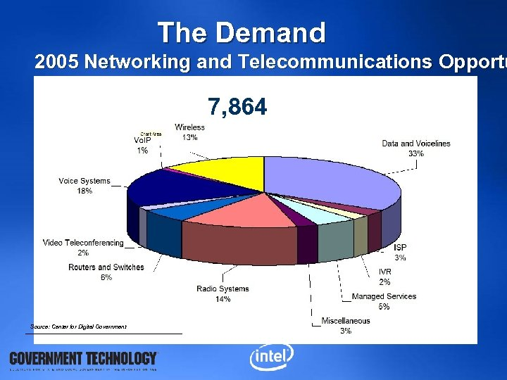 The Demand 2005 Networking and Telecommunications Opportu 7, 864 Source: Center for Digital Government