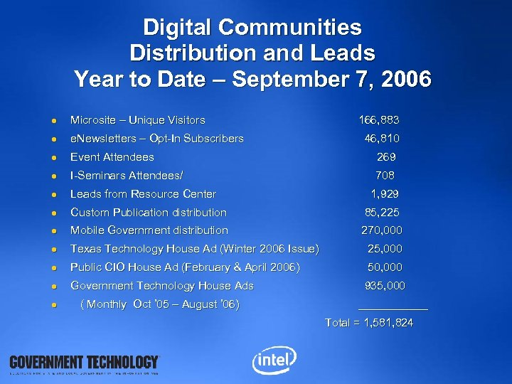Digital Communities Distribution and Leads Year to Date – September 7, 2006 l Microsite