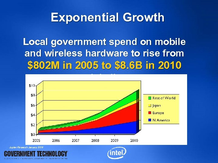 Exponential Growth Local government spend on mobile and wireless hardware to rise from $802