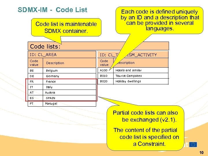 SDMX-IM - Code List Each code is defined uniquely by an ID and a