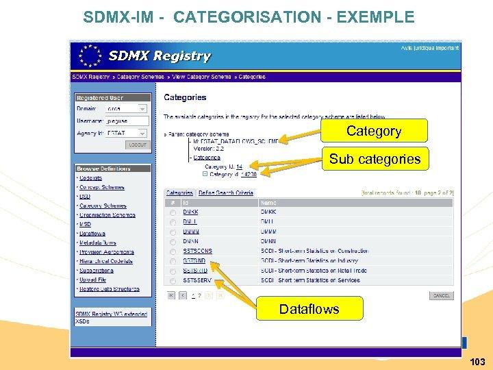 SDMX-IM - CATEGORISATION - EXEMPLE Category Sub categories Dataflows 103