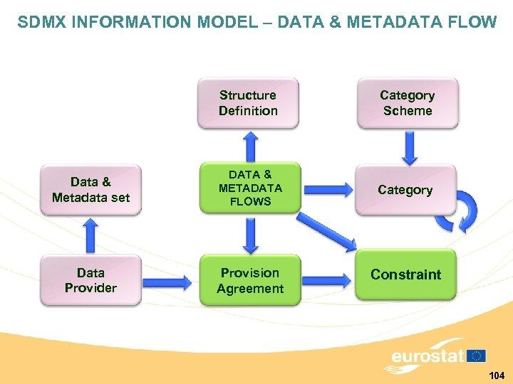 SDMX INFORMATION MODEL – DATA & METADATA FLOW Structure Definition Category Scheme Data &