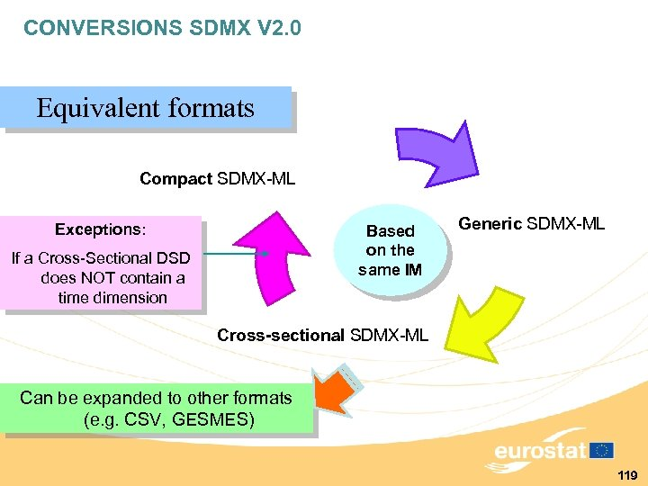 CONVERSIONS SDMX V 2. 0 Equivalent formats Compact SDMX-ML Exceptions: Based on the same