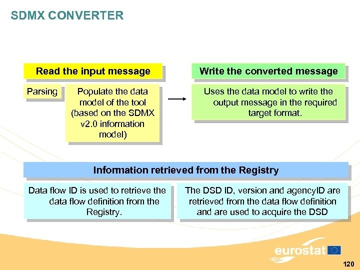 SDMX CONVERTER Read the input message Parsing Populate the data model of the tool
