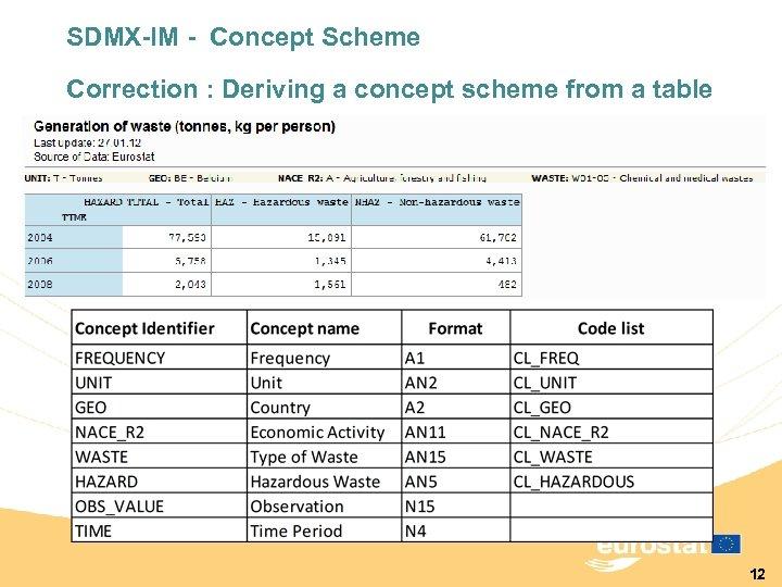 SDMX-IM - Concept Scheme Correction : Deriving a concept scheme from a table 12
