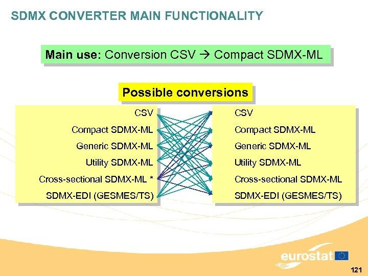 SDMX CONVERTER MAIN FUNCTIONALITY Main use: Conversion CSV Compact SDMX-ML Possible conversions CSV Compact