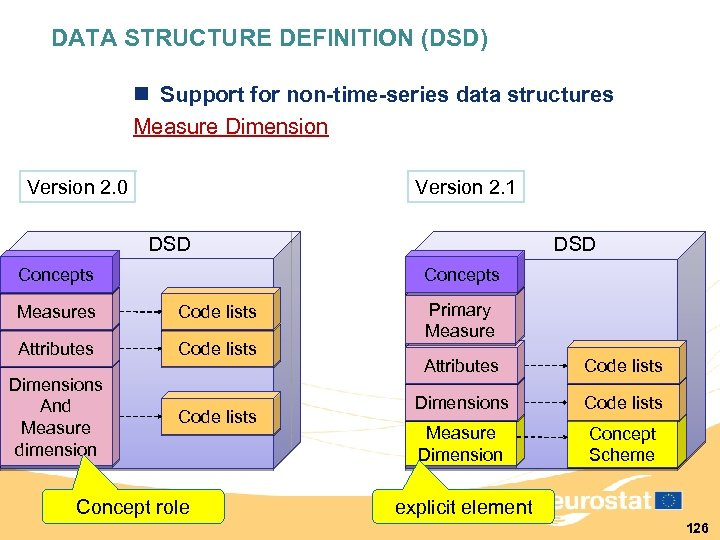 DATA STRUCTURE DEFINITION (DSD) n Support for non-time-series data structures Measure Dimension Version 2.