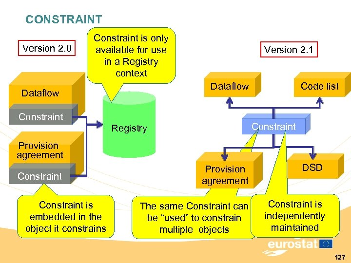 CONSTRAINT Version 2. 0 Constraint is only available for use in a Registry context