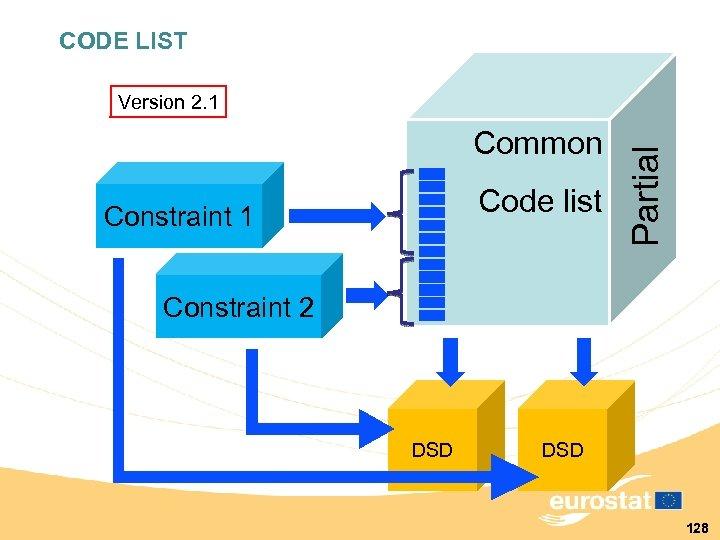 CODE LIST Common Code list Constraint 1 Partial Version 2. 1 Constraint 2 DSD