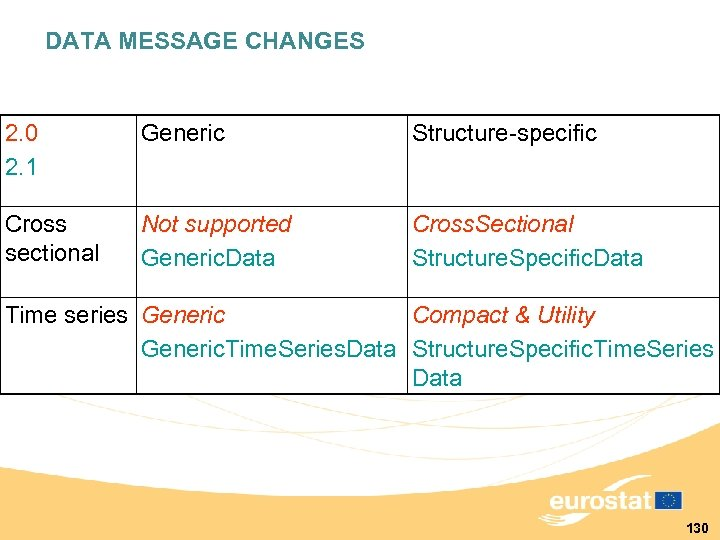 DATA MESSAGE CHANGES 2. 0 2. 1 Generic Structure-specific Cross sectional Not supported Generic.