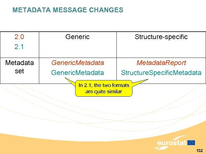 METADATA MESSAGE CHANGES 2. 0 2. 1 Generic Structure-specific Metadata set Generic. Metadata. Report