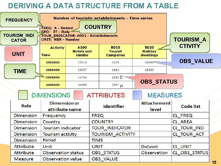 DERIVING A DATA STRUCTURE FROM A TABLE FREQUENCY COUNTRY TOURISM_INDI CATOR TOURISM_A CTIVITY UNIT