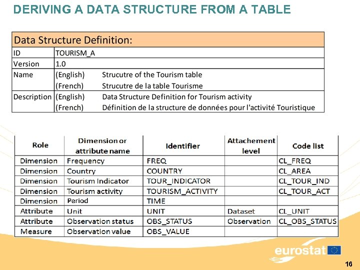 DERIVING A DATA STRUCTURE FROM A TABLE 16
