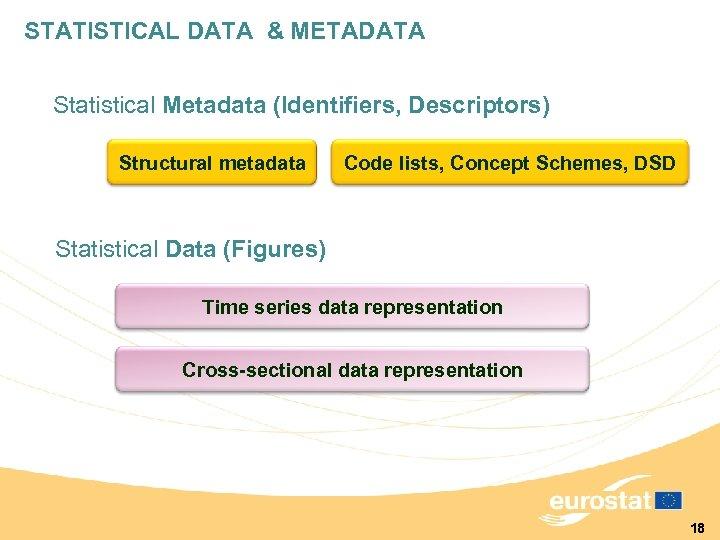 STATISTICAL DATA & METADATA Statistical Metadata (Identifiers, Descriptors) Structural metadata Code lists, Concept Schemes,