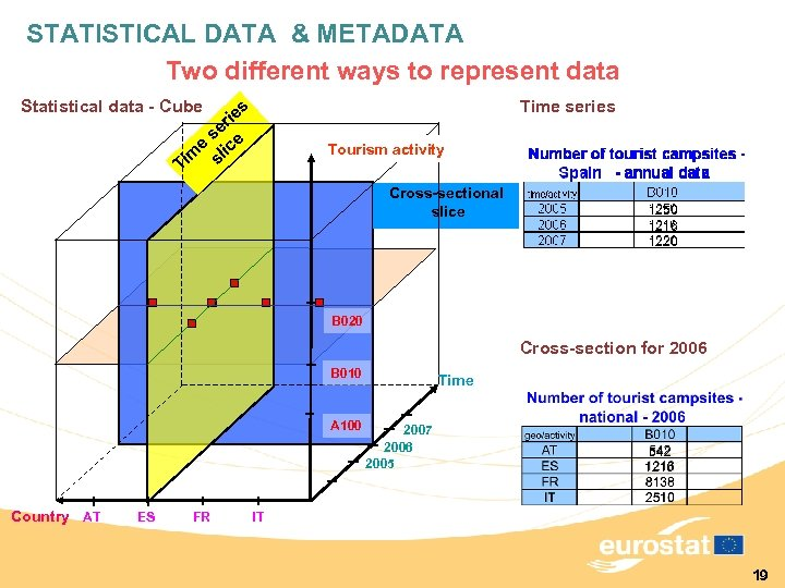 STATISTICAL DATA & METADATA Two different ways to represent data Statistical data - Cube
