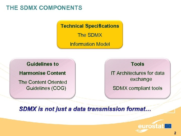 THE SDMX COMPONENTS Technical Specifications The SDMX Information Model Guidelines to Tools Harmonise Content