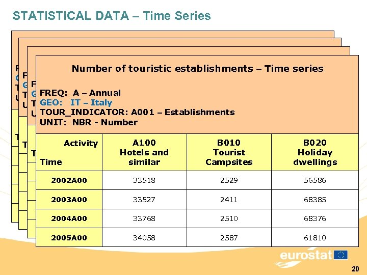 STATISTICAL DATA – Time Series Number of touristic establishments – Time series FREQ: A