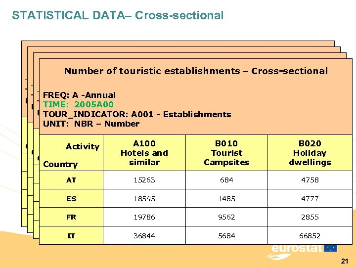 STATISTICAL DATA– Cross-sectional Number of touristic establishments – Cross-sectional TIME: 2002 A 00 TIME: