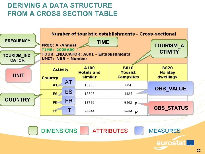 DERIVING A DATA STRUCTURE FROM A CROSS SECTION TABLE FREQUENCY TIME TOURISM_A CTIVITY TOURISM_INDI
