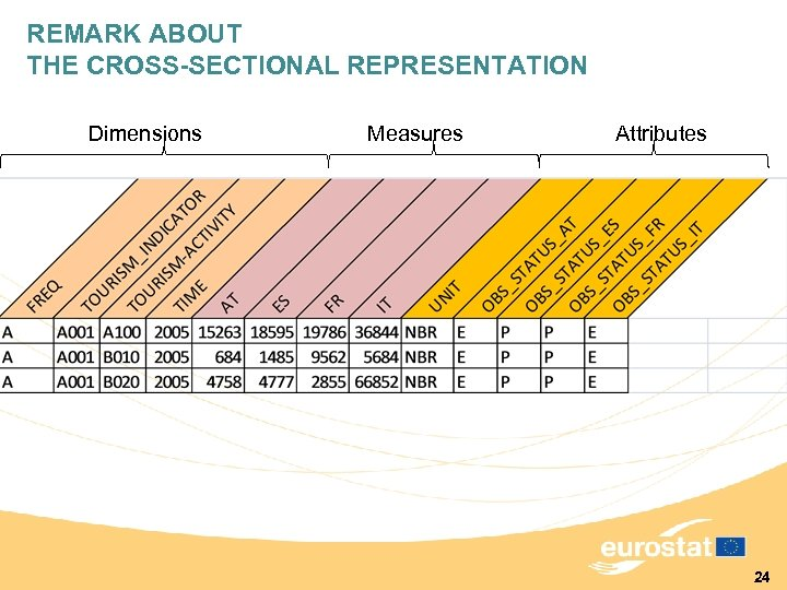 REMARK ABOUT THE CROSS-SECTIONAL REPRESENTATION Dimensions Measures Attributes 24