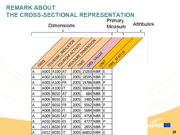 REMARK ABOUT THE CROSS-SECTIONAL REPRESENTATION Dimensions Primary Measure Attributes 25