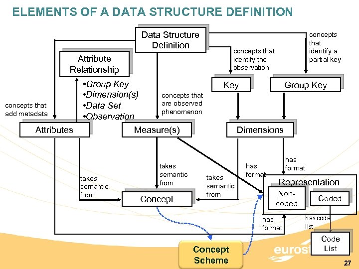 ELEMENTS OF A DATA STRUCTURE DEFINITION Data Structure Definition concepts that identify the observation