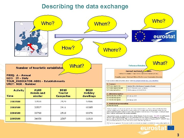 Describing the data exchange Who? When? How? What? Who? Where? What? 3