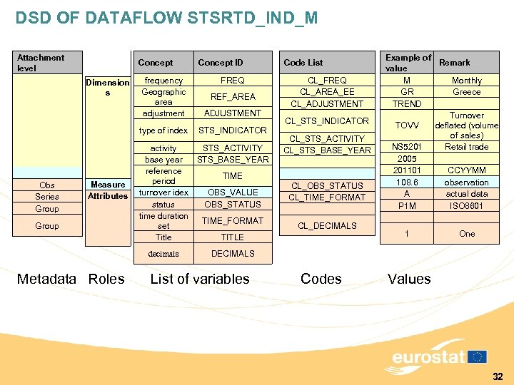 DSD OF DATAFLOW STSRTD_IND_M Attachment level Obs Series Group Dimension s Concept frequency Geographic
