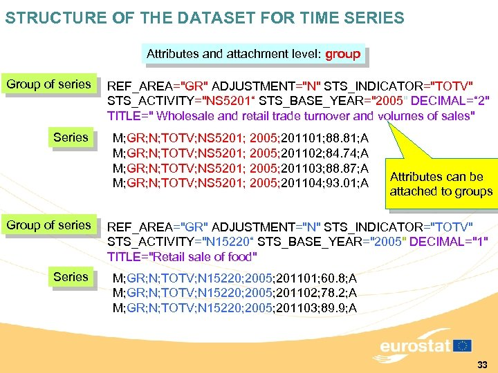 STRUCTURE OF THE DATASET FOR TIME SERIES Attributes and attachment level: group Group of