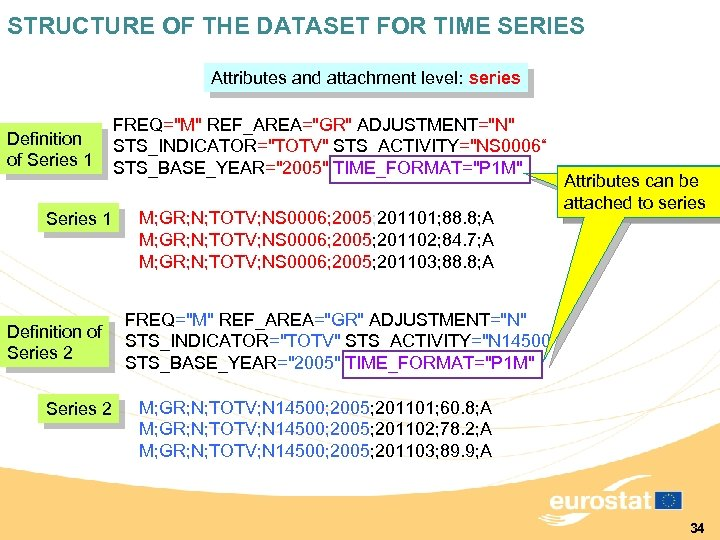 STRUCTURE OF THE DATASET FOR TIME SERIES Attributes and attachment level: series Definition of